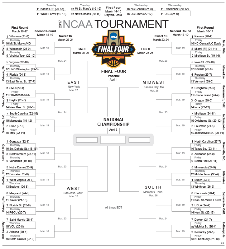 NCAA Tournament: Most likely Cinderellas at each seed